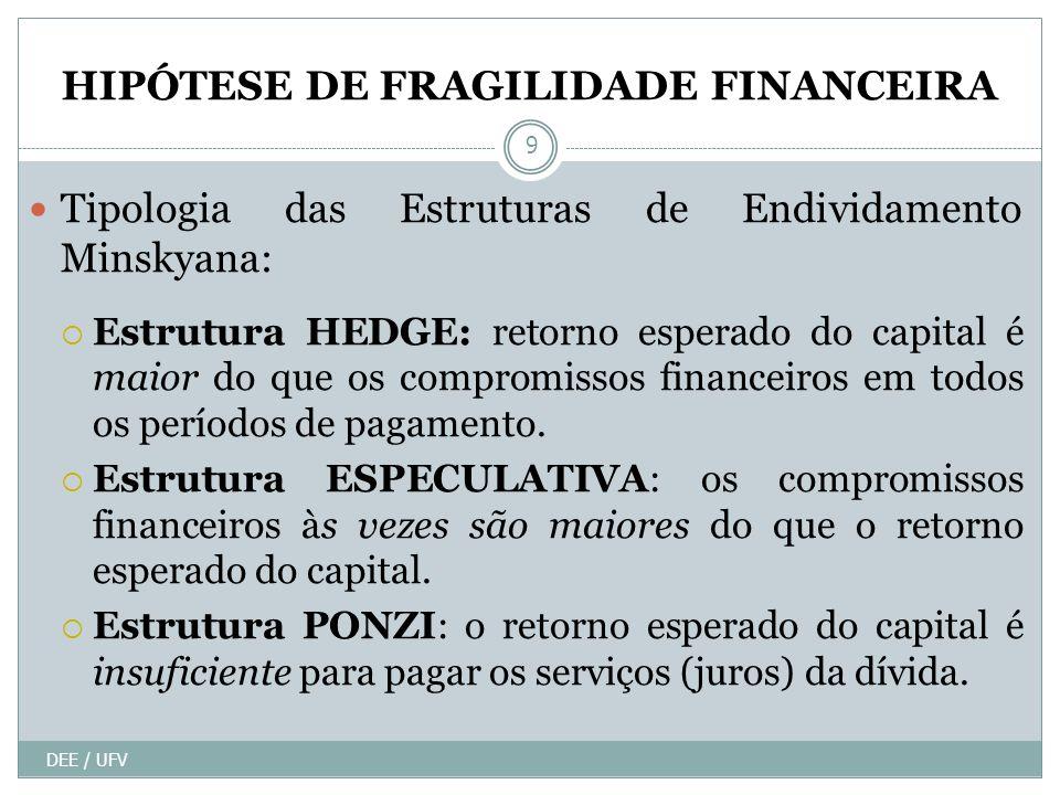 HIPÓTESE DE FRAGILIDADE FINANCEIRA