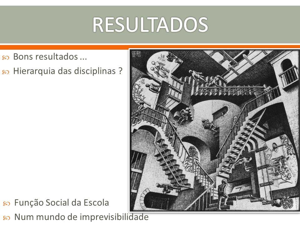 RESULTADOS Bons resultados ... Hierarquia das disciplinas