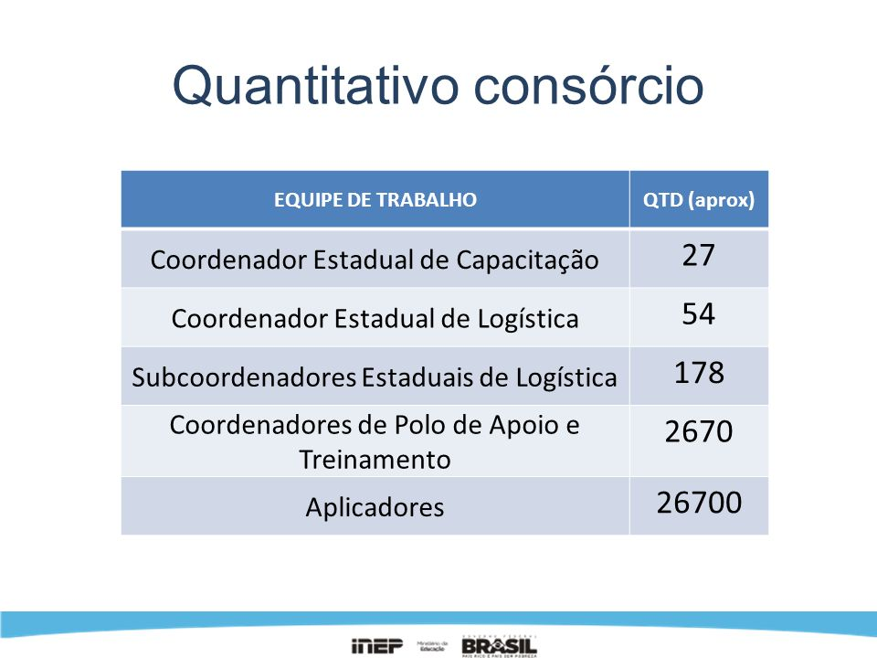 Quantitativo consórcio