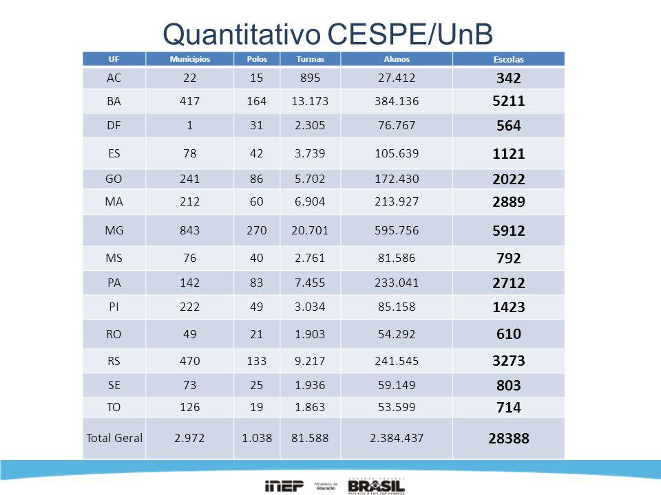 Quantitativo CESPE/UnB