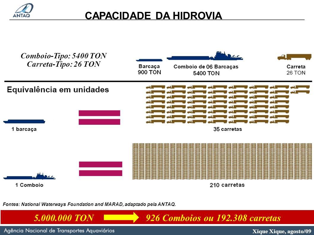CAPACIDADE DA HIDROVIA 5.000.000 TON 926 Comboios ou 192.308 carretas