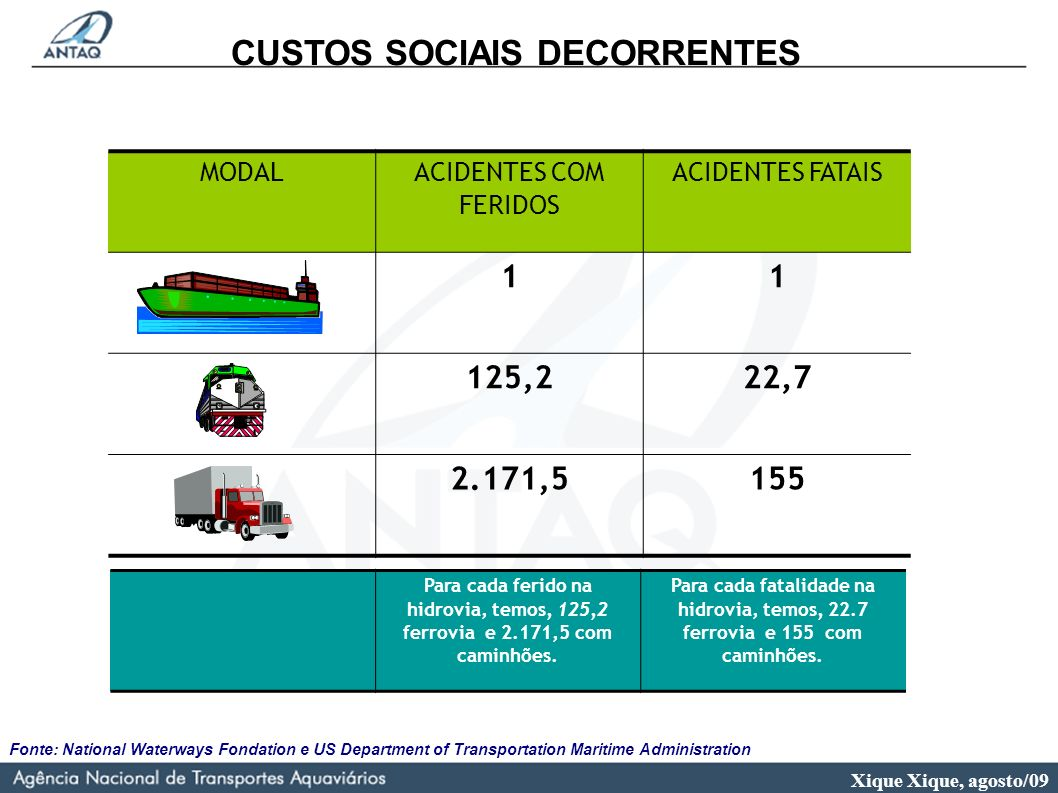 CUSTOS SOCIAIS DECORRENTES