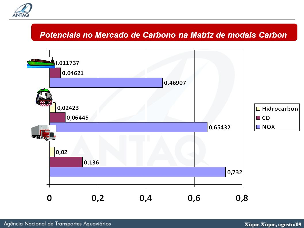 Potencials no Mercado de Carbono na Matriz de modais Carbon