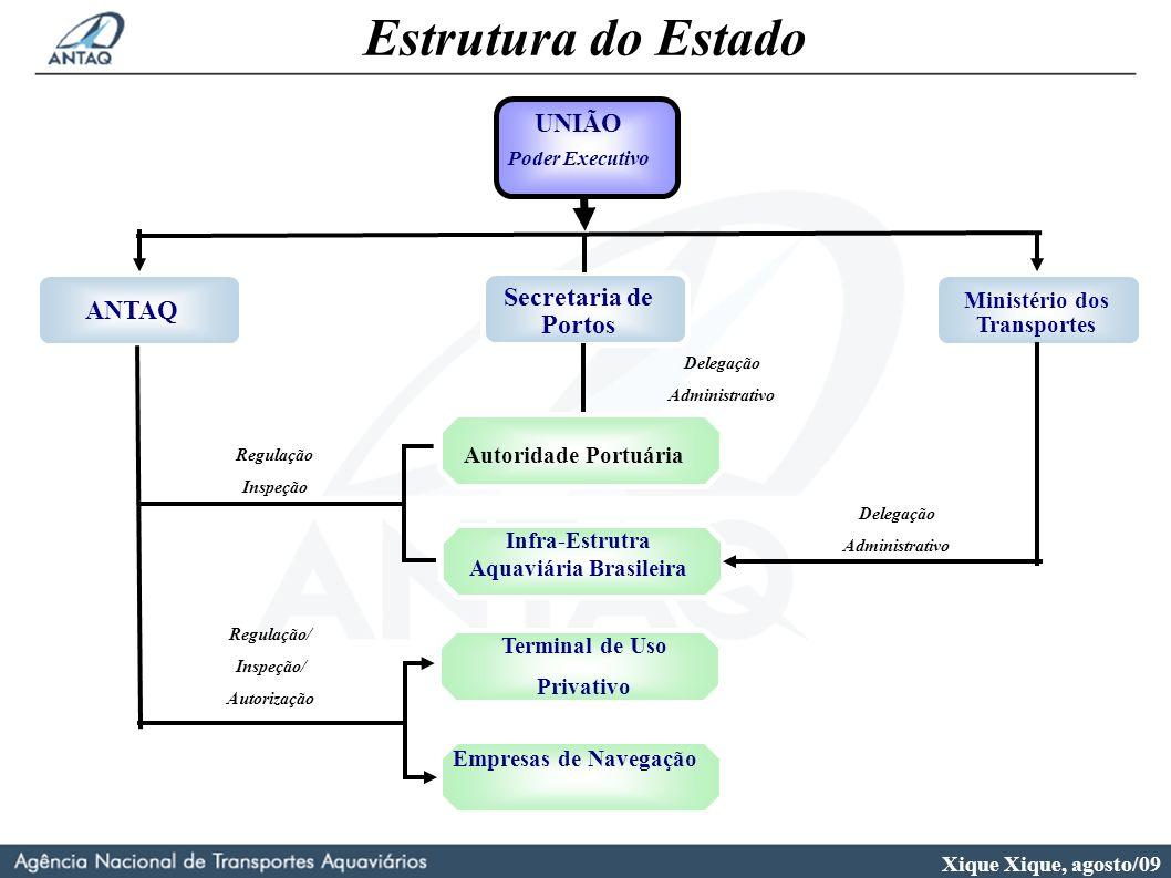 Ministério dos Transportes Infra-Estrutra Aquaviária Brasileira