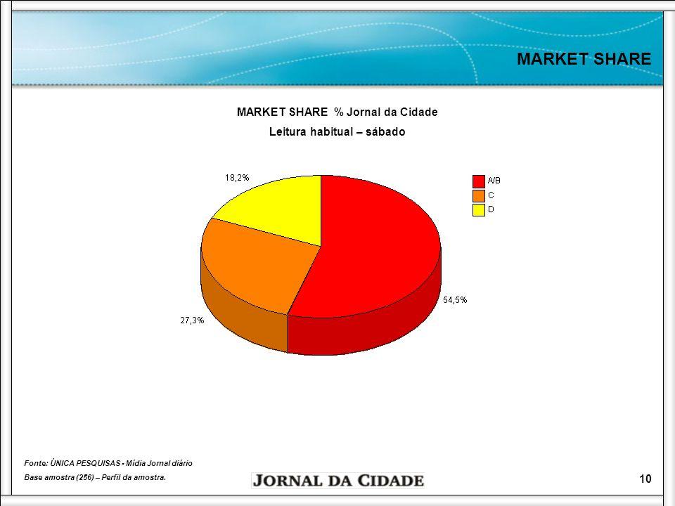 MARKET SHARE % Jornal da Cidade Leitura habitual – sábado