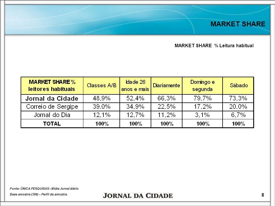 MARKET SHARE MARKET SHARE % Leitura habitual