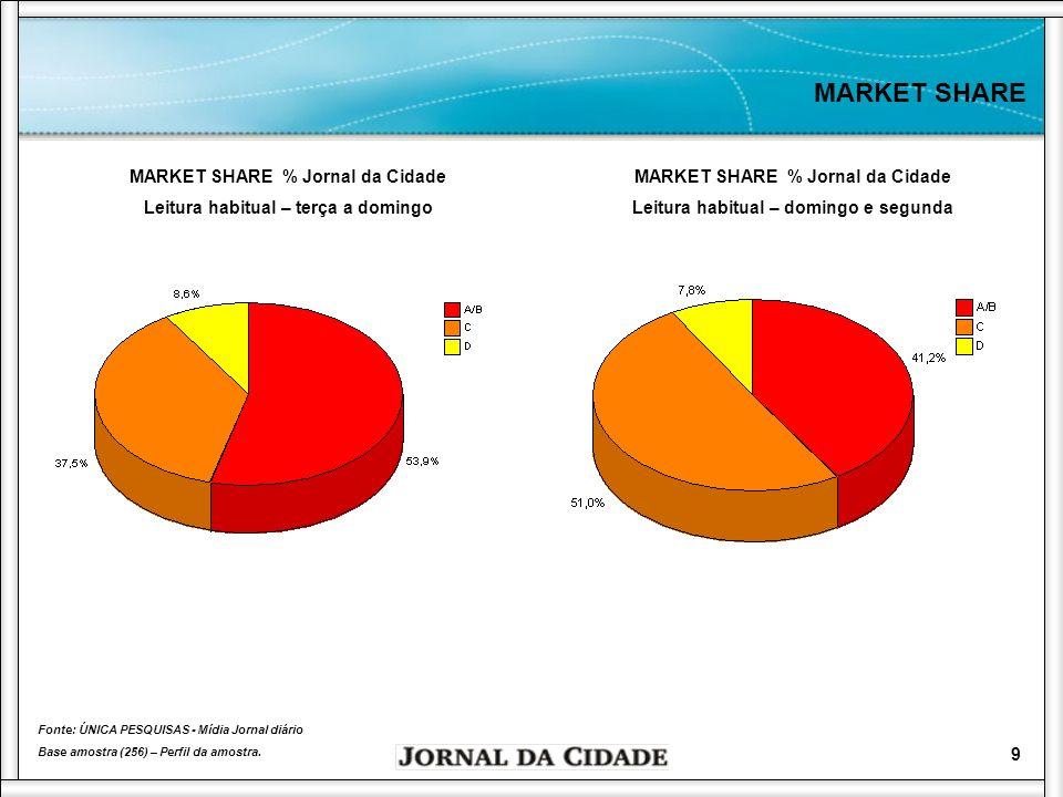 MARKET SHARE MARKET SHARE % Jornal da Cidade