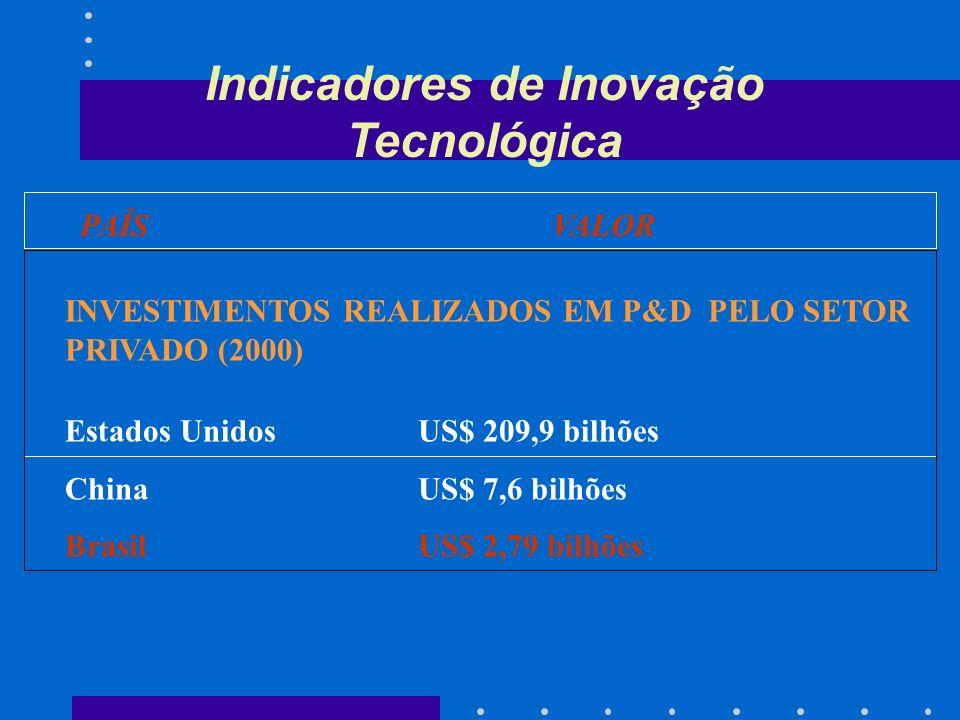 Indicadores de Inovação Tecnológica