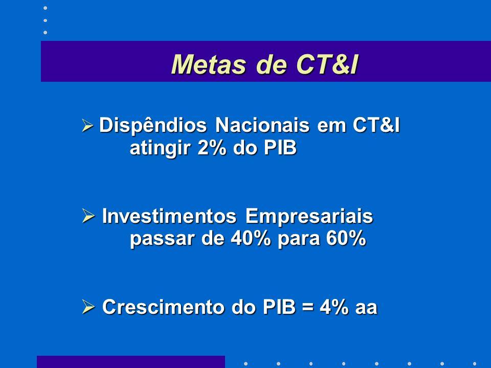 Metas de CT&I Investimentos Empresariais passar de 40% para 60%