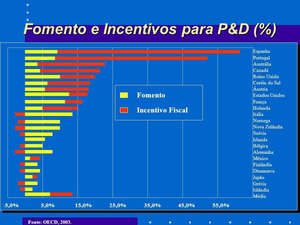 Fomento e Incentivos para P&D (%)