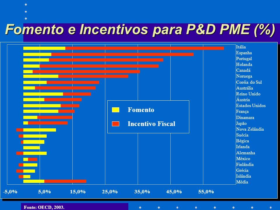 Fomento e Incentivos para P&D PME (%)