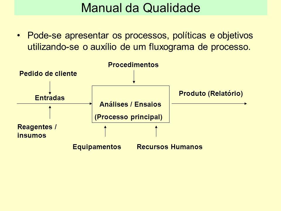 Manual da Qualidade Pode-se apresentar os processos, políticas e objetivos utilizando-se o auxílio de um fluxograma de processo.