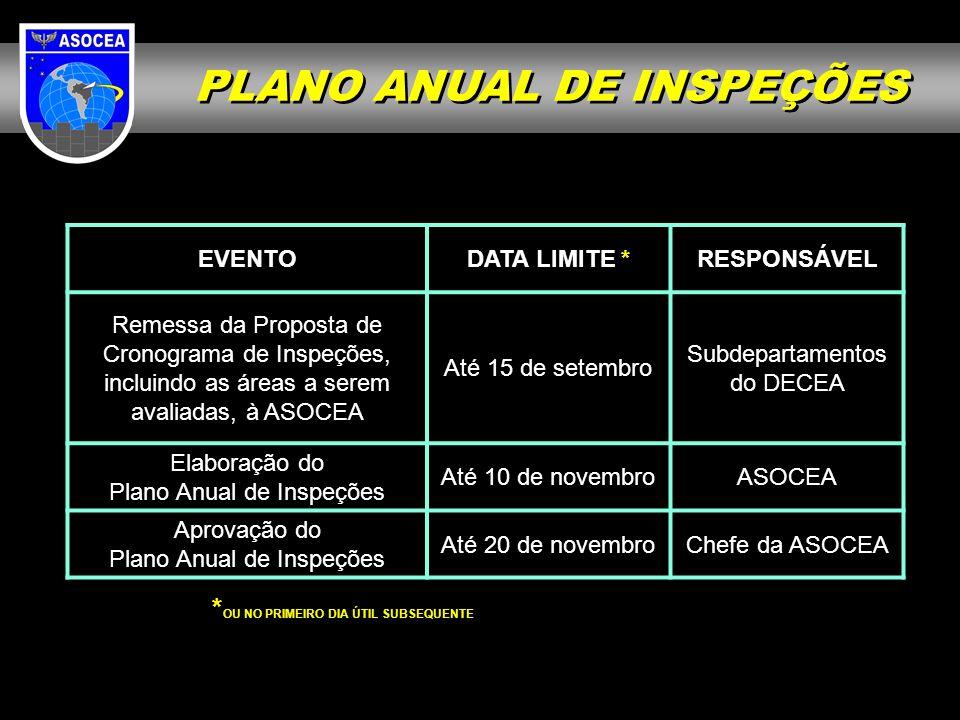PLANO ANUAL DE INSPEÇÕES