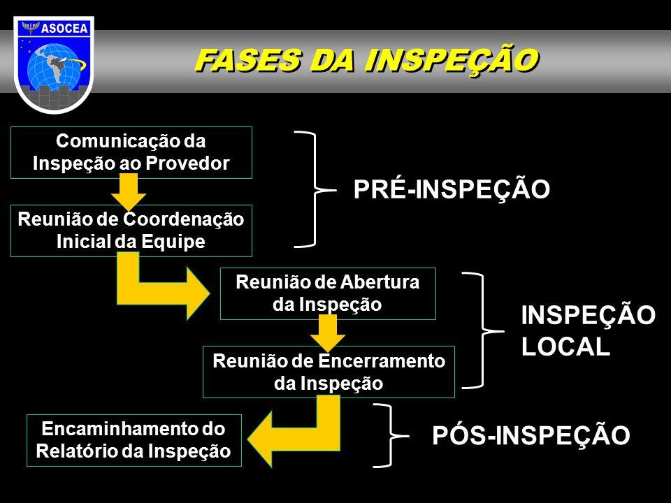 FASES DA INSPEÇÃO PRÉ-INSPEÇÃO INSPEÇÃO LOCAL PÓS-INSPEÇÃO