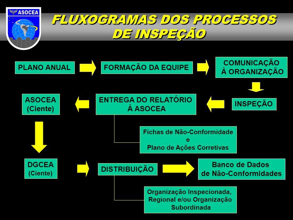 FLUXOGRAMAS DOS PROCESSOS DE INSPEÇÃO