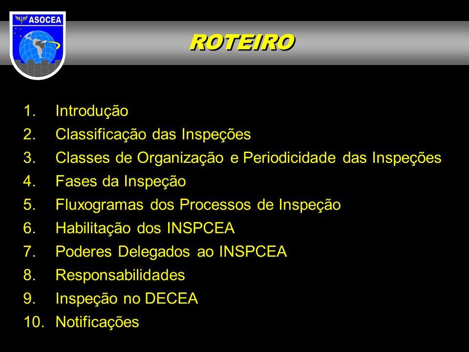 ROTEIRO Introdução Classificação das Inspeções