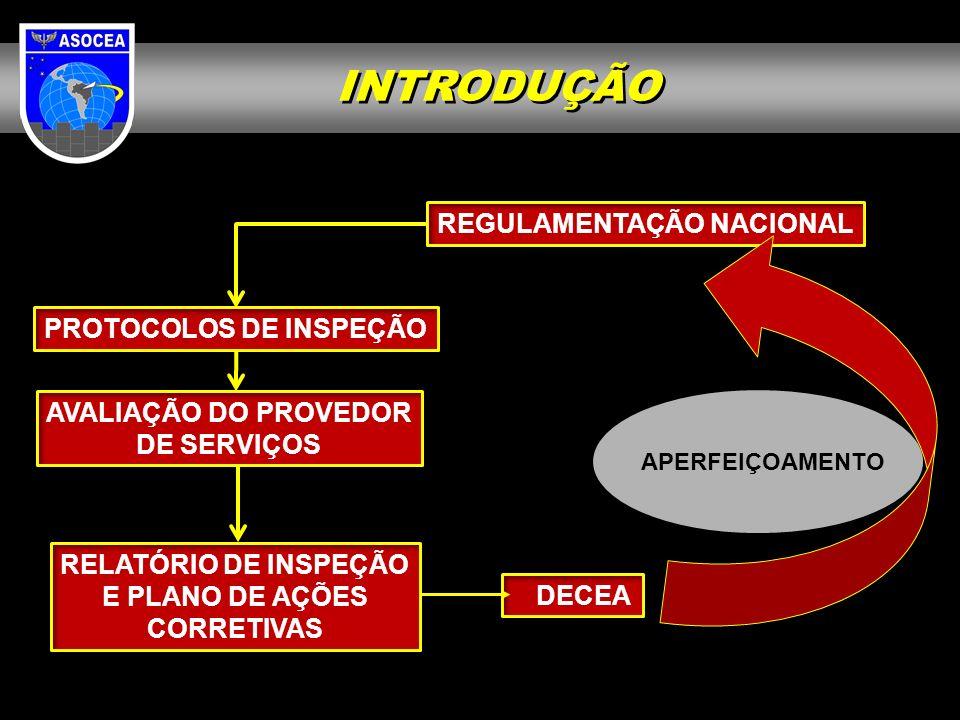 INTRODUÇÃO REGULAMENTAÇÃO NACIONAL PROTOCOLOS DE INSPEÇÃO