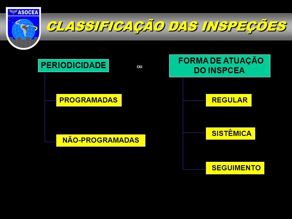 CLASSIFICAÇÃO DAS INSPEÇÕES FORMA DE ATUAÇÃO DO INSPCEA