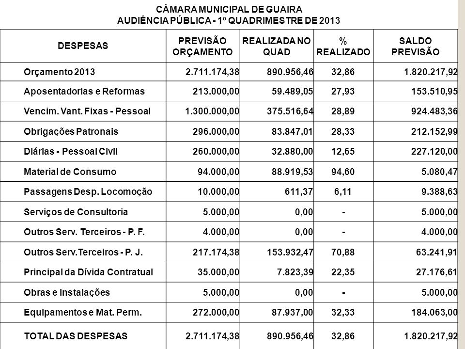 CÂMARA MUNICIPAL DE GUAIRA AUDIÊNCIA PÚBLICA - 1º QUADRIMESTRE DE 2013
