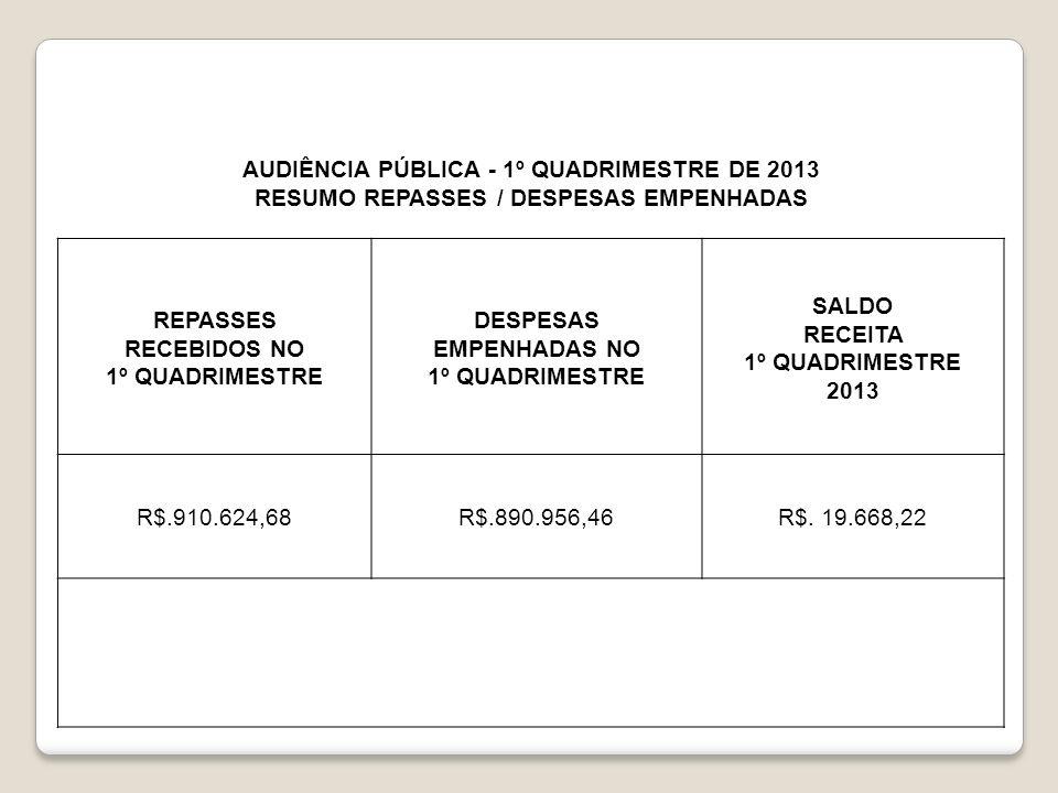AUDIÊNCIA PÚBLICA - 1º QUADRIMESTRE DE 2013