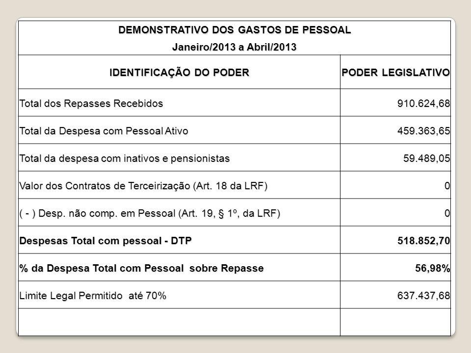 DEMONSTRATIVO DOS GASTOS DE PESSOAL IDENTIFICAÇÃO DO PODER