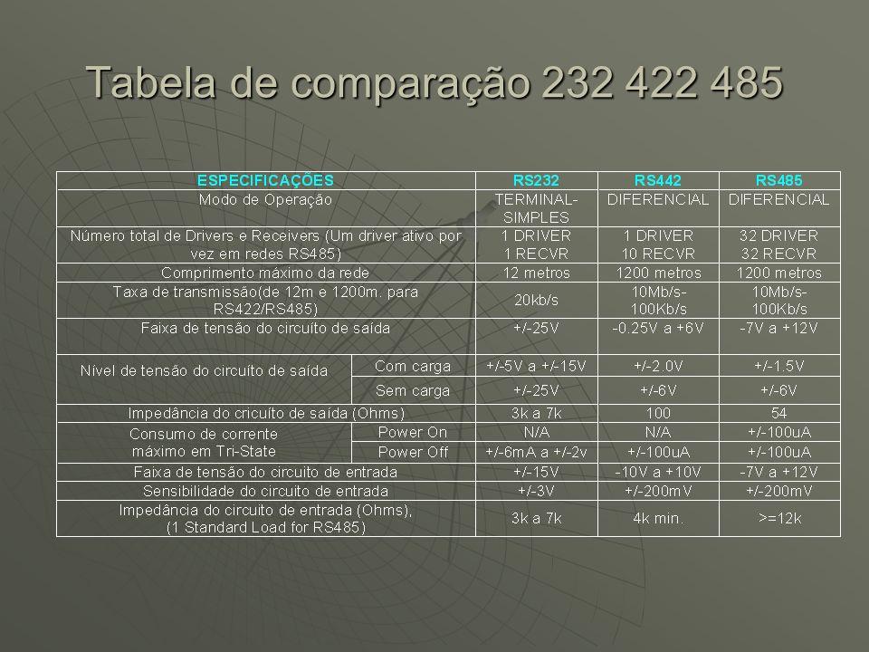 Tabela de comparação 232 422 485