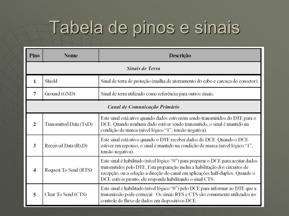 Tabela de pinos e sinais