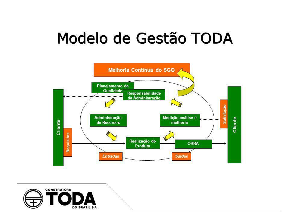 Modelo de Gestão TODA Melhoria Contínua do SGQ Cliente