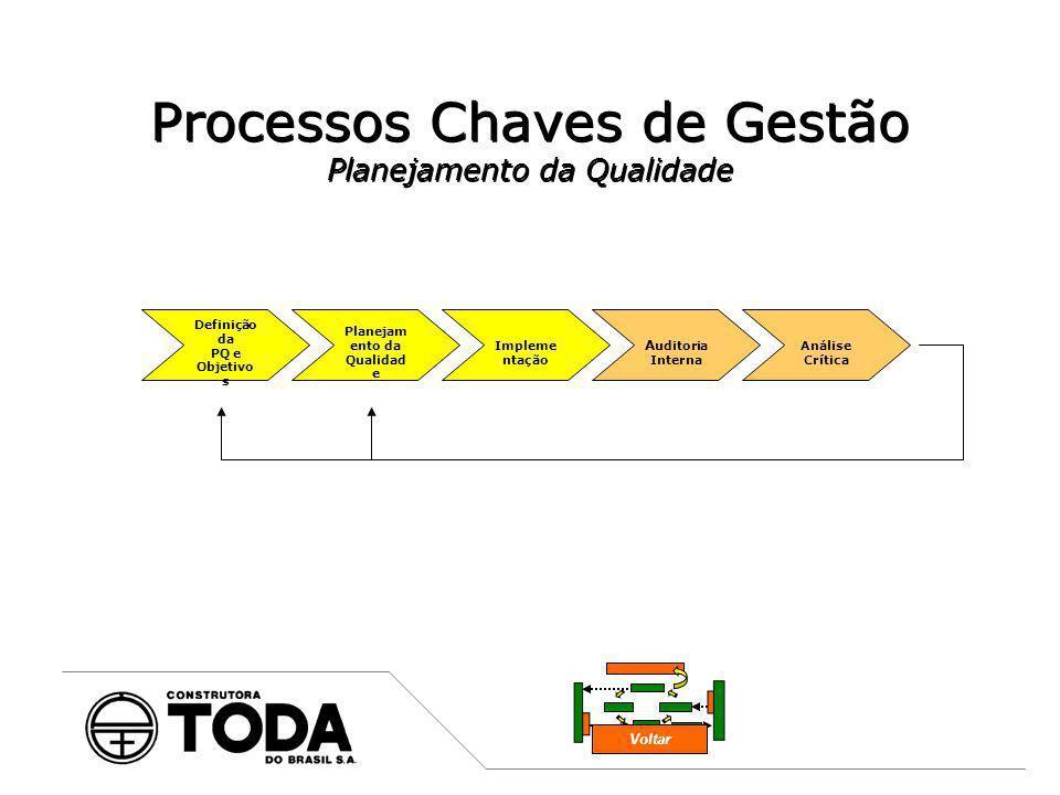 Processos Chaves de Gestão Planejamento da Qualidade