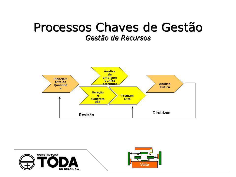 Processos Chaves de Gestão Gestão de Recursos