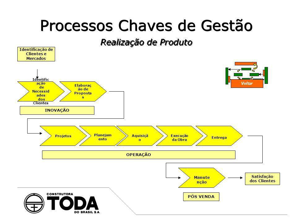 Processos Chaves de Gestão Realização de Produto