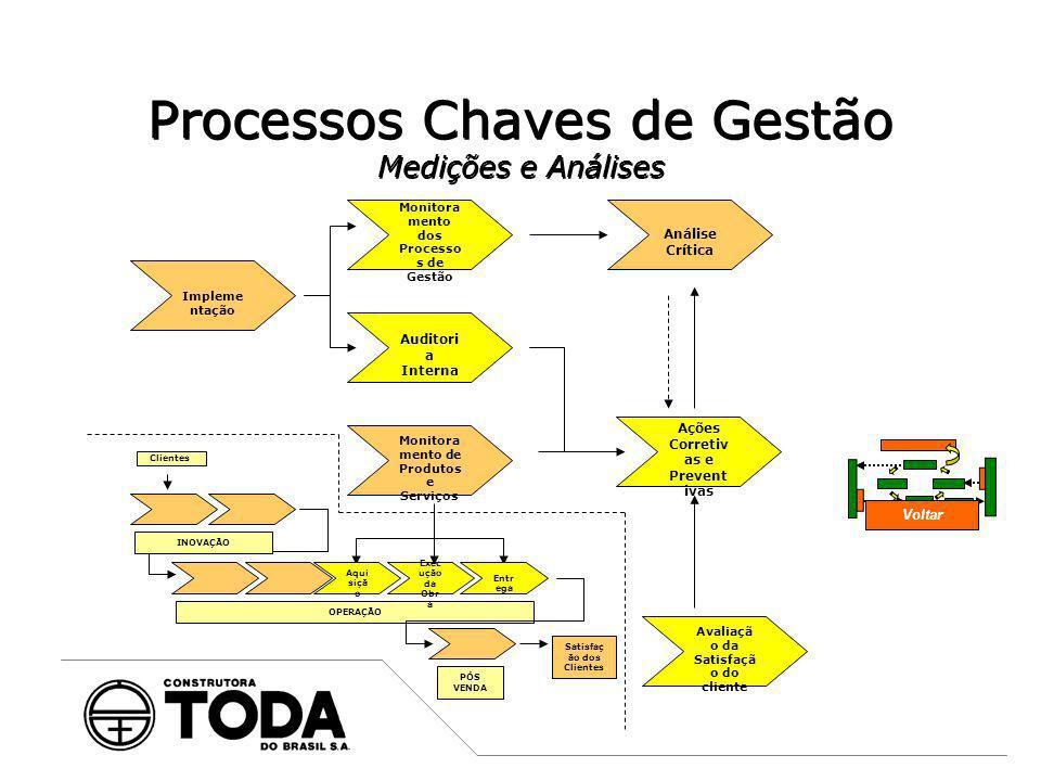 Processos Chaves de Gestão Medições e Análises