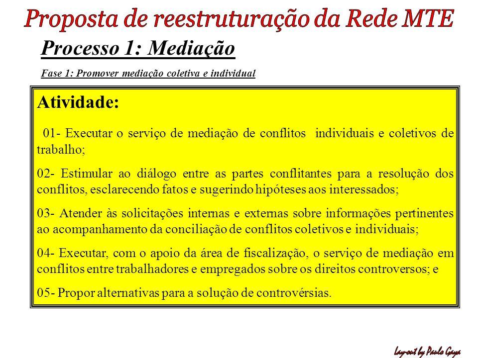 Processo 1: Mediação Atividade: