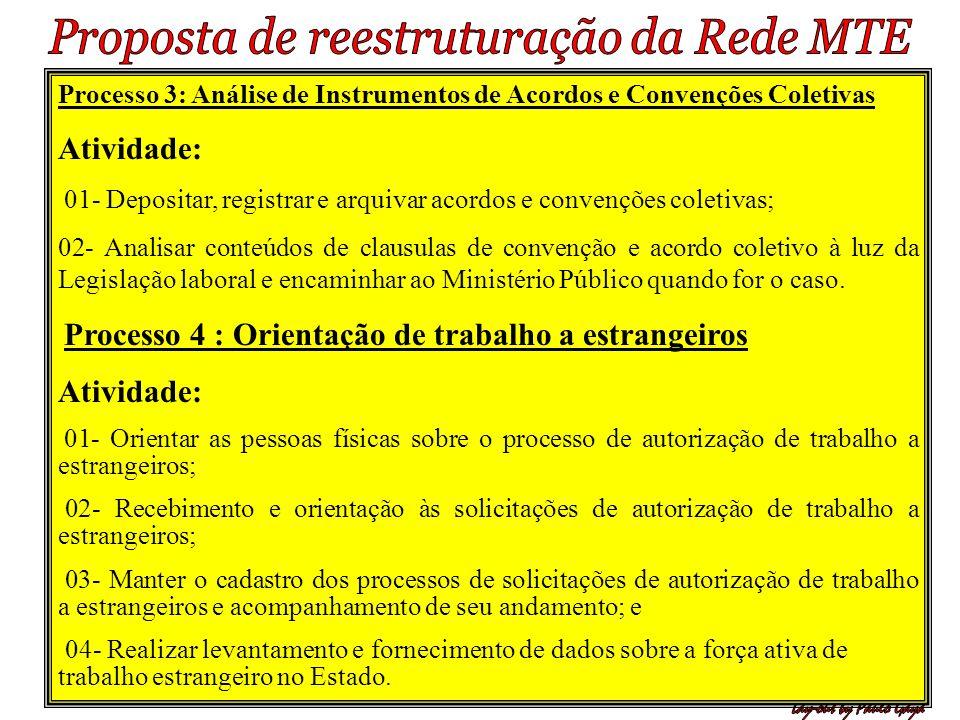 Processo 3: Análise de Instrumentos de Acordos e Convenções Coletivas