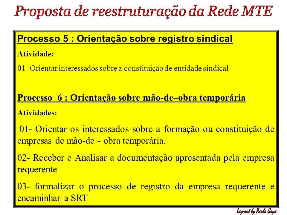 Processo 5 : Orientação sobre registro sindical