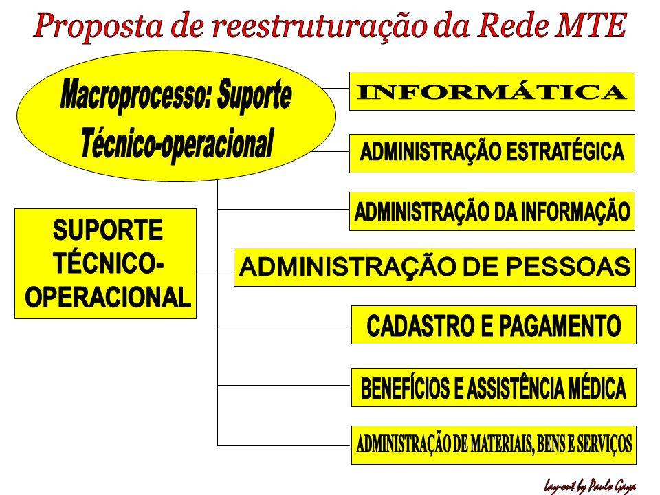 Macroprocesso: Suporte Técnico-operacional INFORMÁTICA