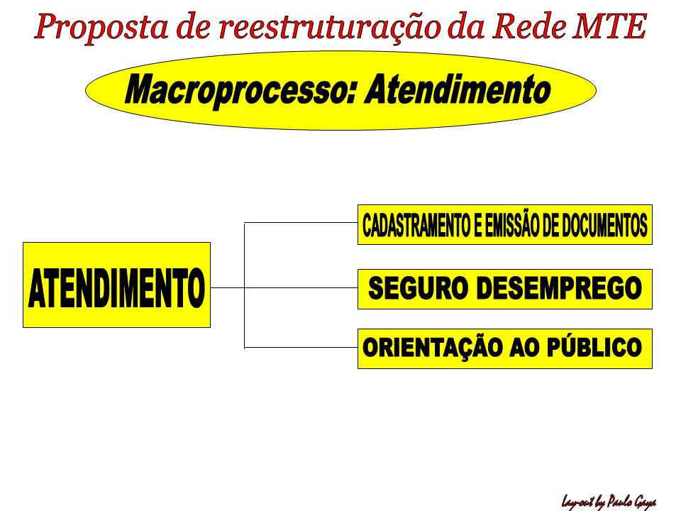 Macroprocesso: Atendimento CADASTRAMENTO E EMISSÃO DE DOCUMENTOS