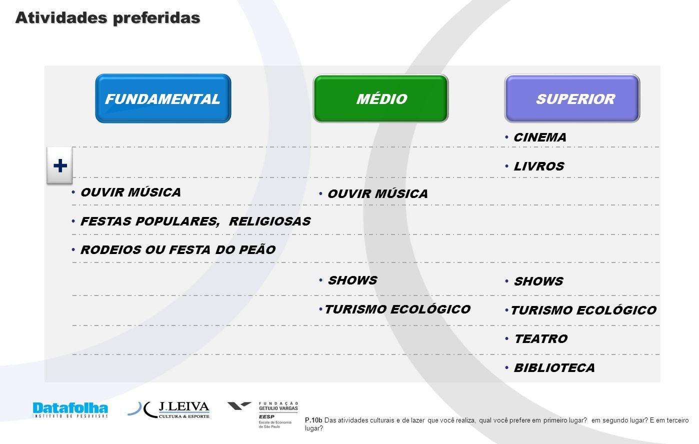 + Atividades preferidas FUNDAMENTAL MÉDIO SUPERIOR LIVROS OUVIR MÚSICA