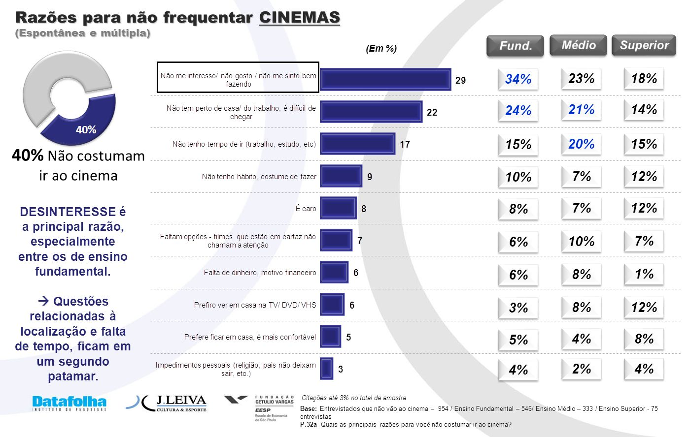 40% Não costumam ir ao cinema