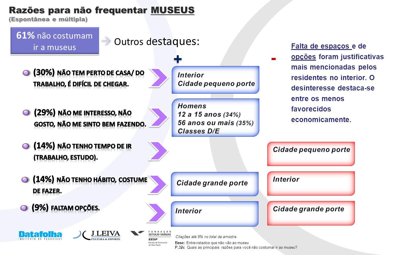 61% não costumam ir a museus