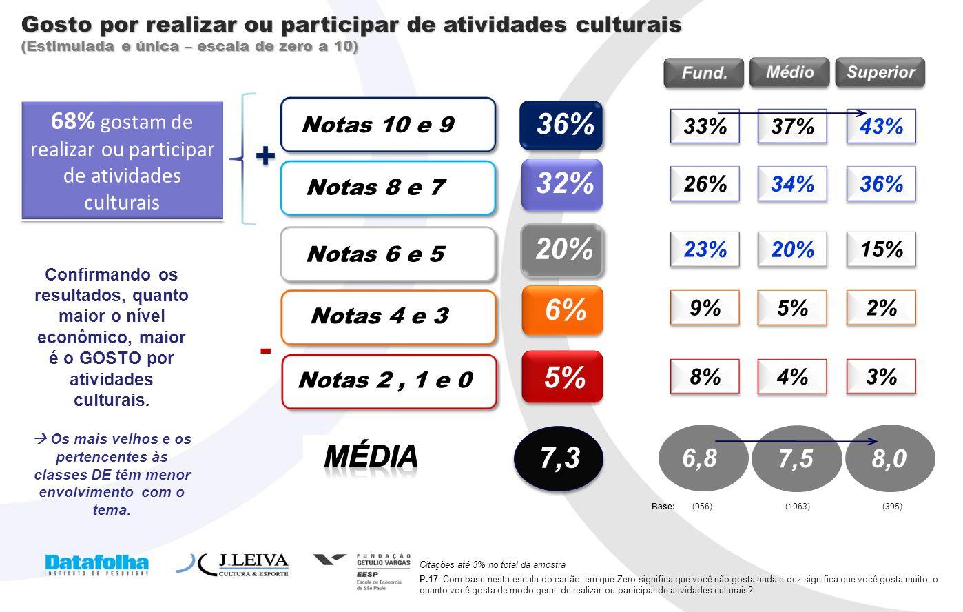 68% gostam de realizar ou participar de atividades culturais