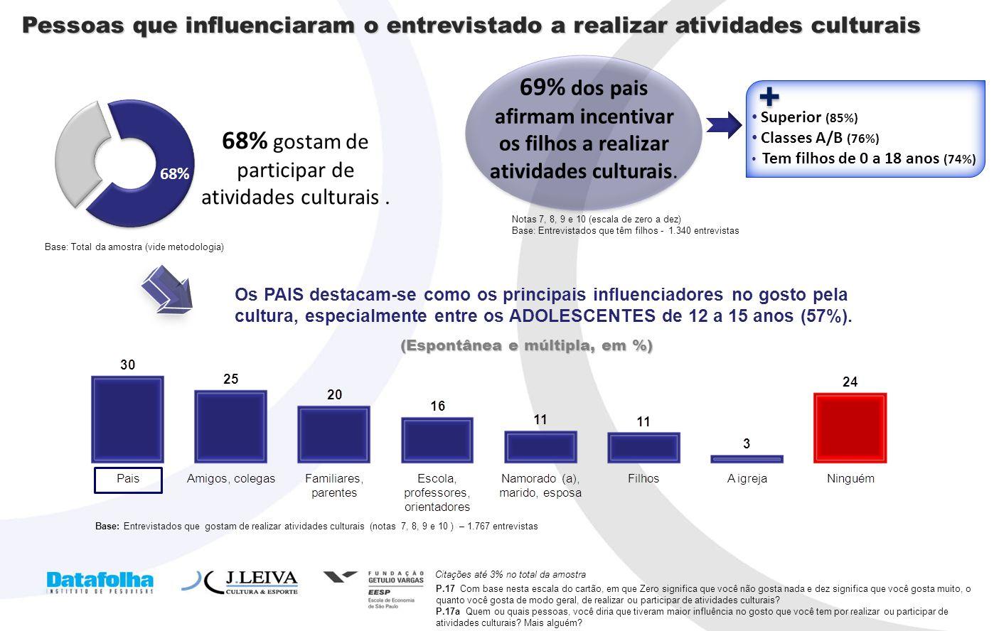 68% gostam de participar de atividades culturais .