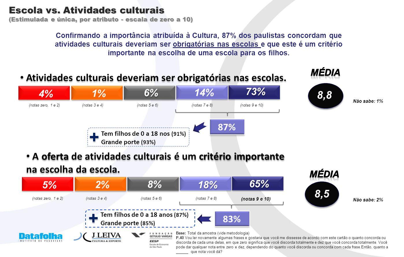 + + Atividades culturais deveriam ser obrigatórias nas escolas. 8,8
