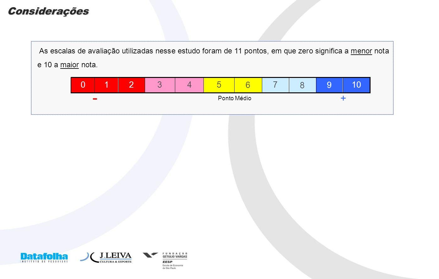 ConsideraçõesAs escalas de avaliação utilizadas nesse estudo foram de 11 pontos, em que zero significa a menor nota e 10 a maior nota.