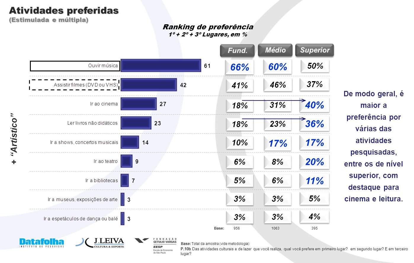 Ranking de preferência