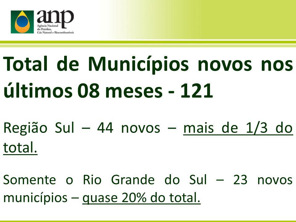 Total de Municípios novos nos últimos 08 meses - 121