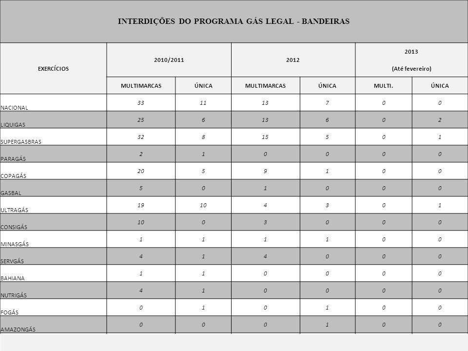 INTERDIÇÕES DO PROGRAMA GÁS LEGAL - BANDEIRAS
