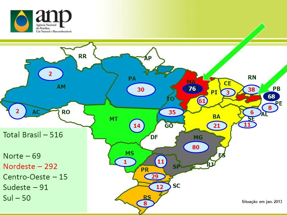 Total Brasil – 516 Norte – 69 Nordeste – 292 Centro-Oeste – 15