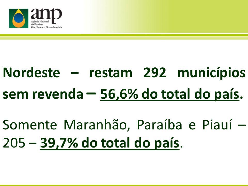 Nordeste – restam 292 municípios sem revenda – 56,6% do total do país.