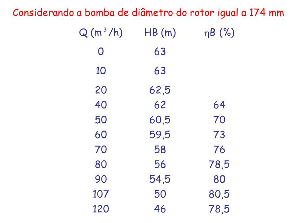 Considerando a bomba de diâmetro do rotor igual a 174 mm